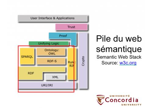 Pile du web sémantique, source: W3C et Wikipedia