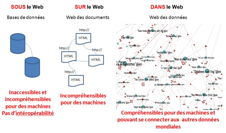 Nos contenus culturels sont-ils dans le web des données? Rapport-synthèse produit pour la SODEC, avril 2016